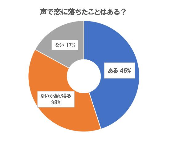 PRTIMES「83%が「声」で恋に落ちる?!75%が憧れる「両声類」とは?!『若者の新しい「音」の楽しみ方』〜音楽SNS「nana」調べ」